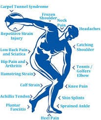 Physio Clinic for Treatment and Cure